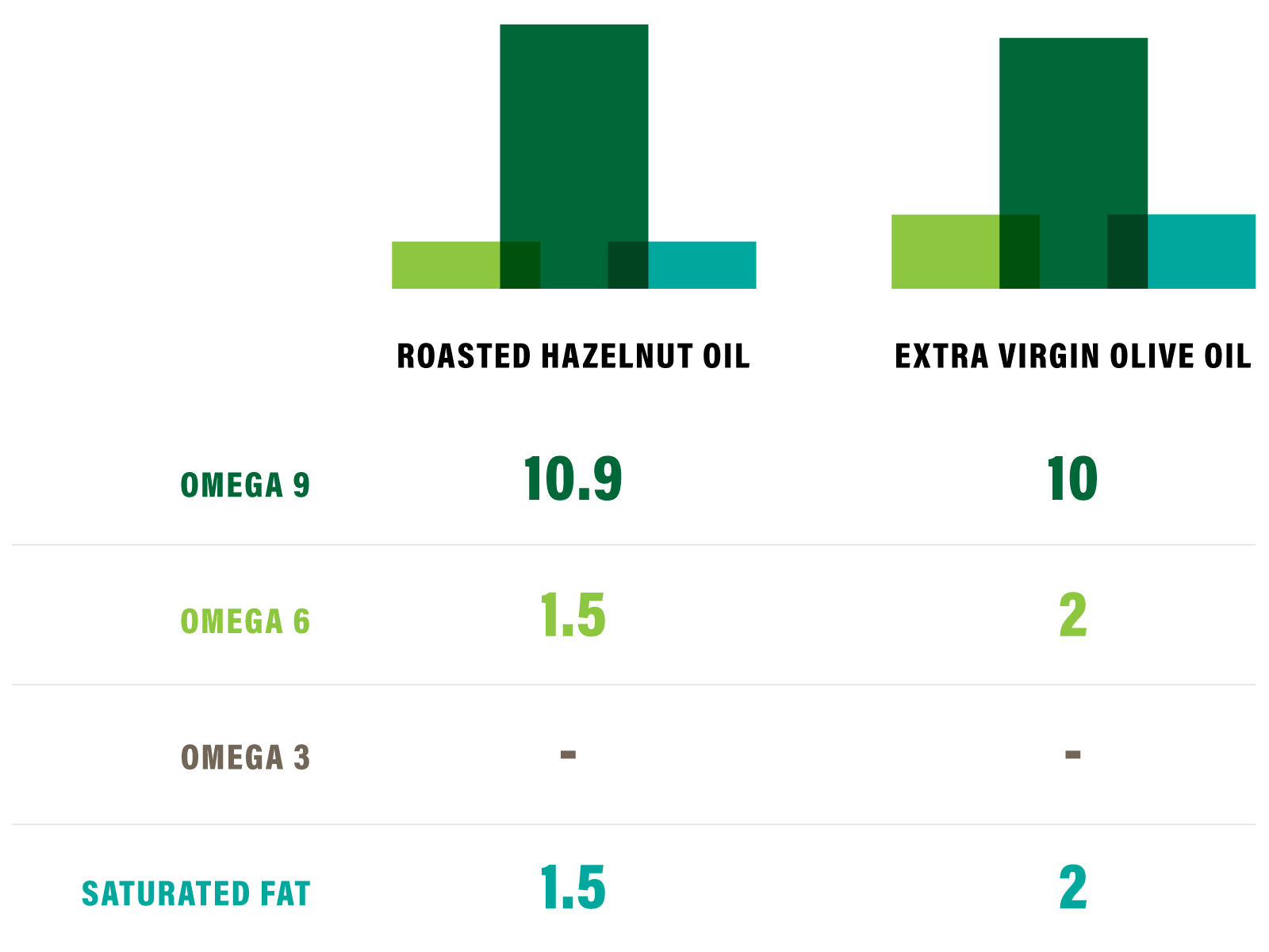 Bar chart comparing ingredients of olive oil and hazelnut cooking oil